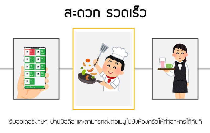 โปรแกรมจัดการร้านอาหาร
